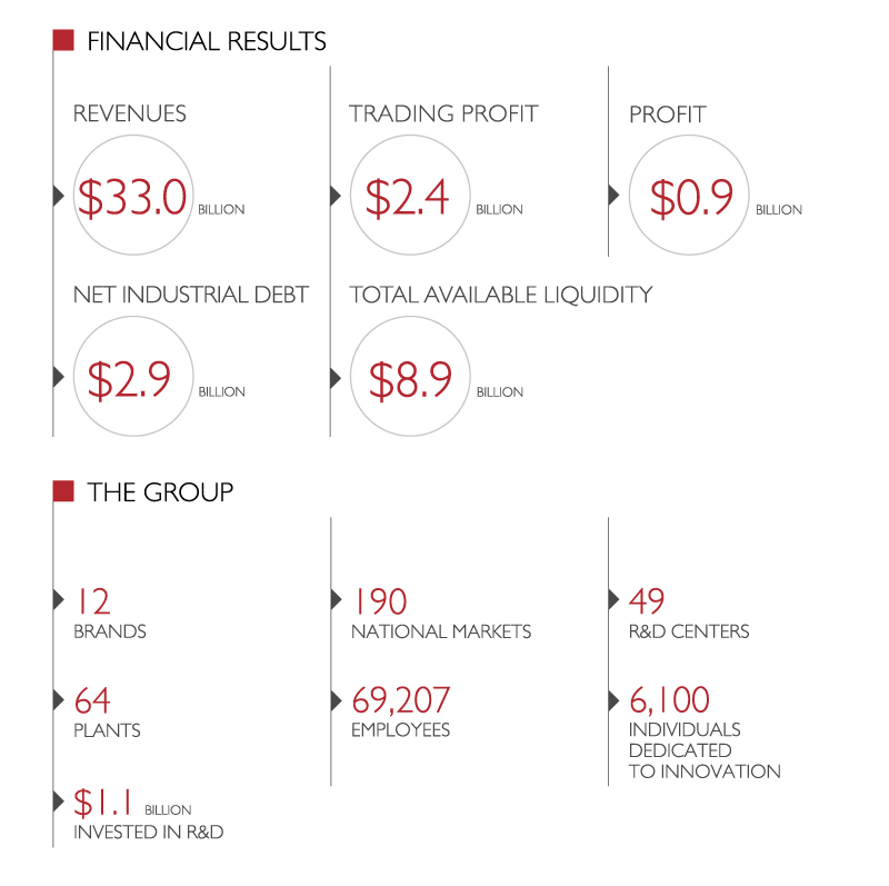 CNH financial results
